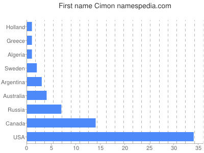 Given name Cimon