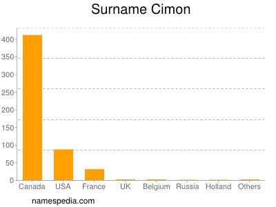 Surname Cimon