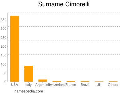 Surname Cimorelli
