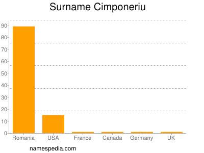Surname Cimponeriu