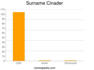 Surname Cinader