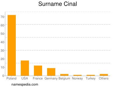 Surname Cinal