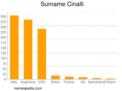 Surname Cinalli