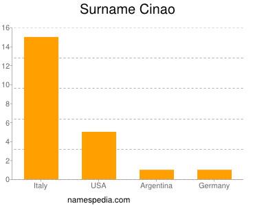 Surname Cinao