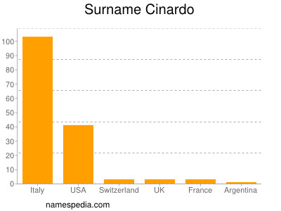 Surname Cinardo