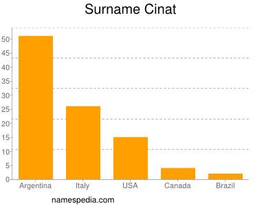 Surname Cinat