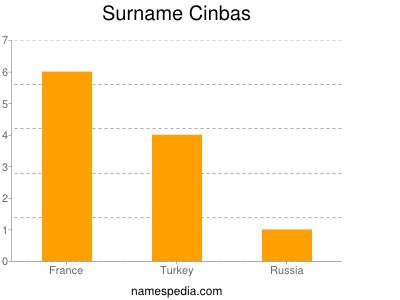 Surname Cinbas