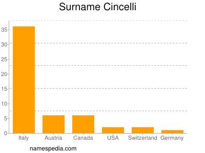 Surname Cincelli