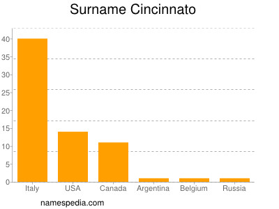 Surname Cincinnato