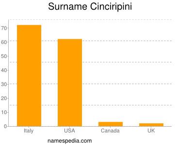 Surname Cinciripini