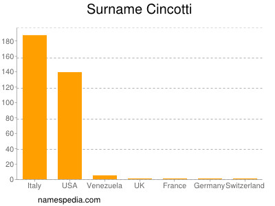 Surname Cincotti