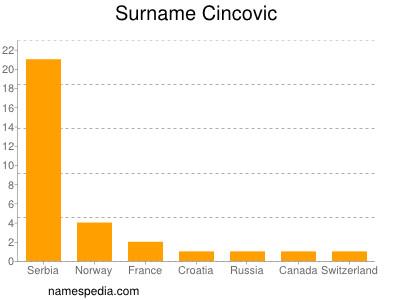 Surname Cincovic