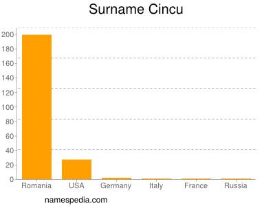 Surname Cincu