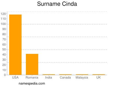 Surname Cinda
