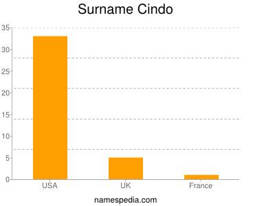 Surname Cindo