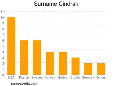 Surname Cindrak