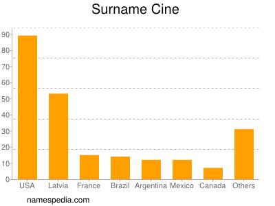 Surname Cine