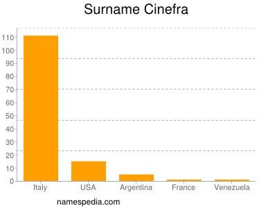 Surname Cinefra