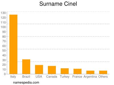 Surname Cinel