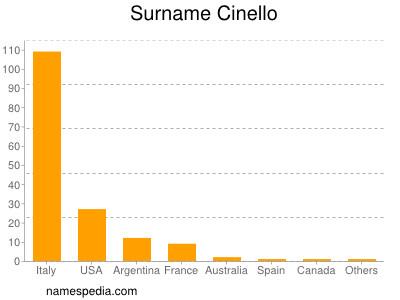 Surname Cinello