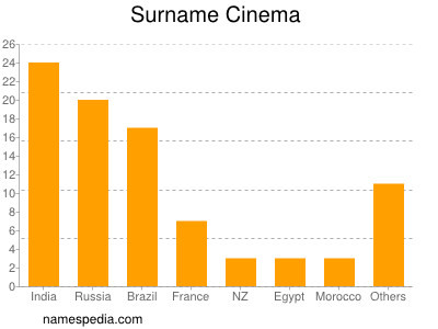 Surname Cinema