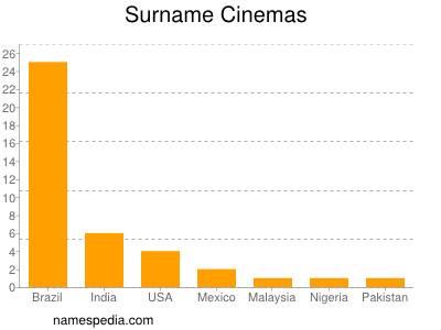 Surname Cinemas