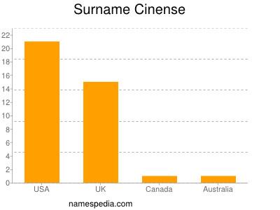 Surname Cinense