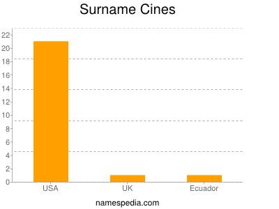 Surname Cines