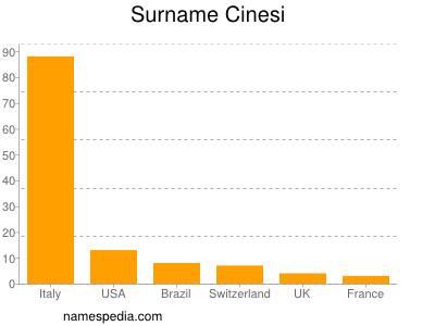Surname Cinesi