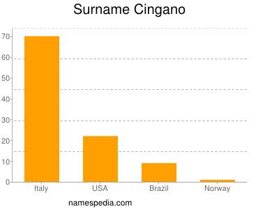 Surname Cingano