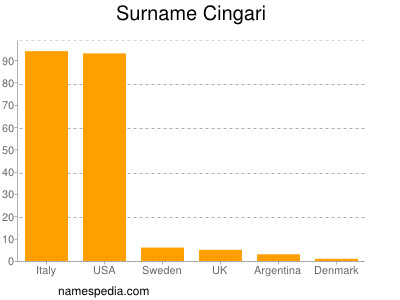 Surname Cingari