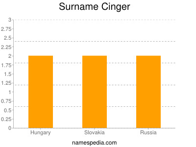 Surname Cinger