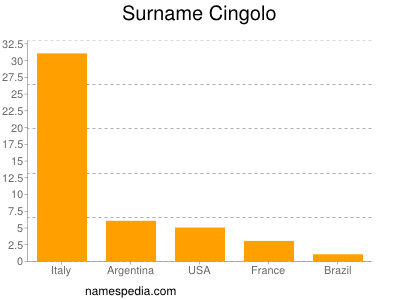 Surname Cingolo