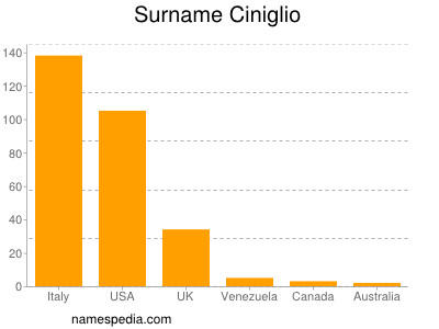 Surname Ciniglio