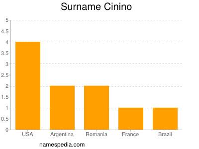 Surname Cinino