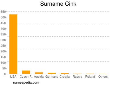 Surname Cink