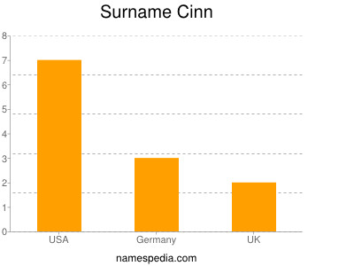 Surname Cinn