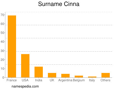 Surname Cinna