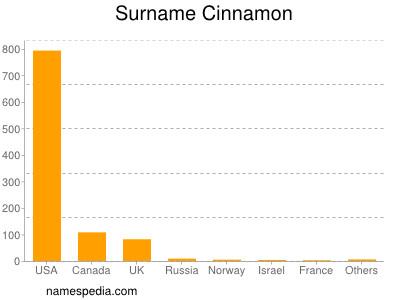 Surname Cinnamon