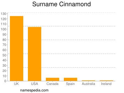 Surname Cinnamond