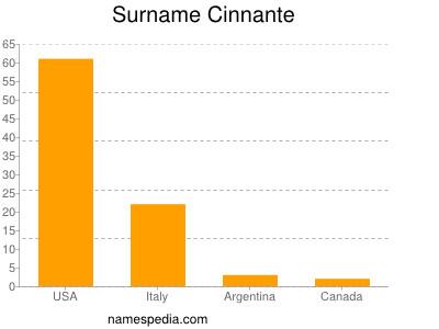 Surname Cinnante