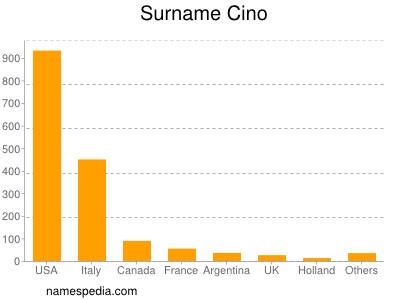 Surname Cino