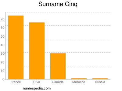 Surname Cinq
