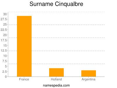 Surname Cinqualbre