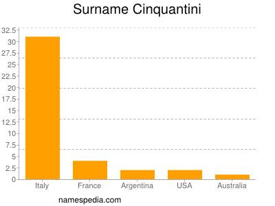 Surname Cinquantini