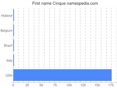 Given name Cinque