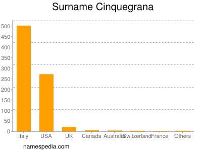 Surname Cinquegrana