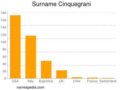 Surname Cinquegrani