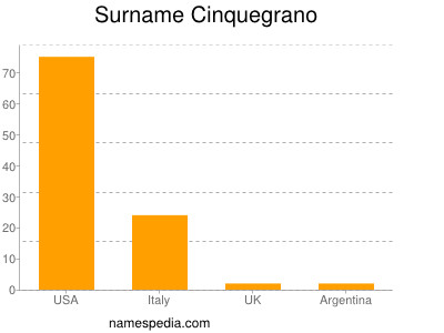 Surname Cinquegrano