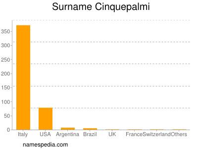 Surname Cinquepalmi